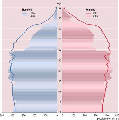 Pyramide des age en France en 2005 et 2030