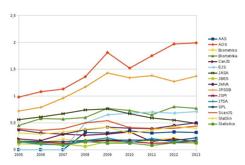 MCQ of Statistics journals