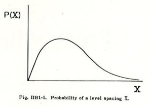 Figure IIB1.1 Probability of a level spacing X.