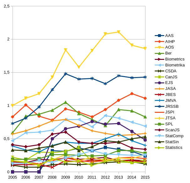 MCQ 2015 Statistics