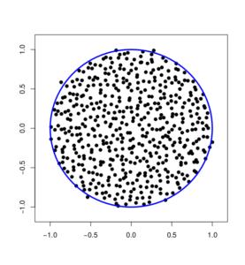 plot(eig(randn(n,n)+i*randn(n,n))/sqrt(2*n)))