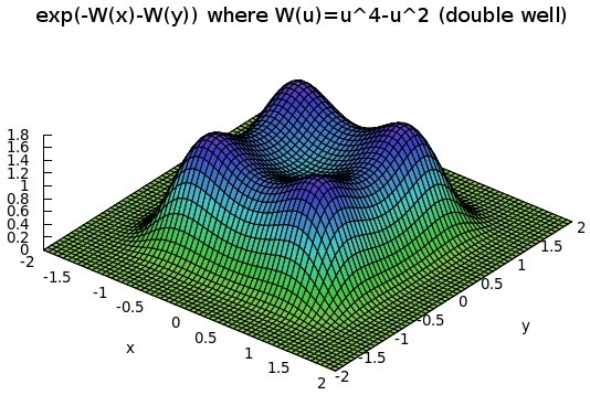 Plot of exp(-W(x)-W(y)) with W(u)=u^4-u^2 (double well). Obtained with the wxMaxima software package.