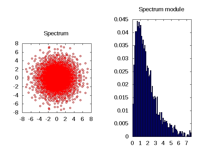 Spectrum and its module for a single realization of A:=X/n^(1/a) when the law F of Xij is the law of (Uniform^(-1/a)-1)*Rademacher, with n=5000 and a=1. Click to get the GNU Octave code.